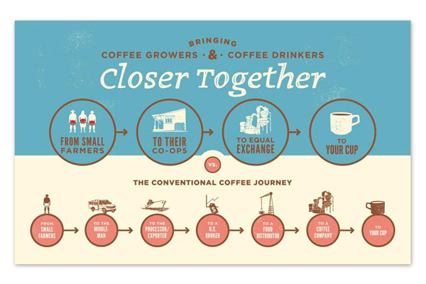 Coffee Supply Chain Poster