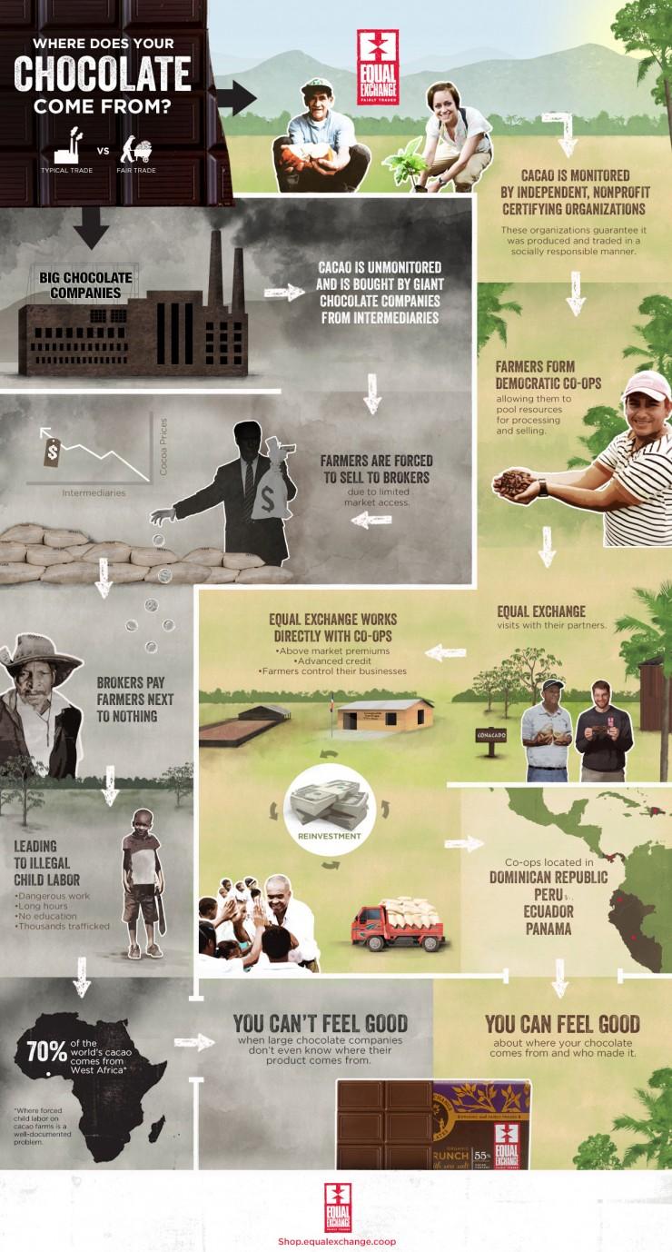 cocoa trade history