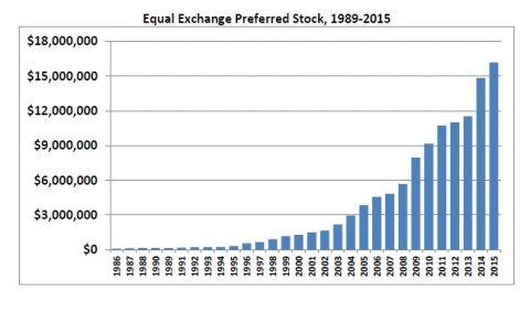Bar graph of Equal Exchange Preferred Stock from 1989-2015, increasing every year.
