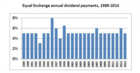 Bar graph of Equal Exchange annual dividend payments from 1989-2014, targetted to 5% per year.