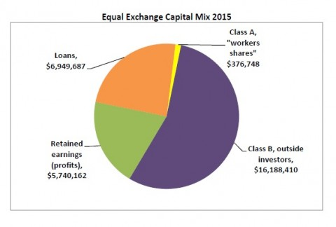 "Pie chart of Equal Exchange's Capital Mix in 2015: Loans ($6,949,687), Retained Earnings ($5,740,162), Class A ""workers shares"" ($376,748), and Class B outside investors ($16,188,410)"